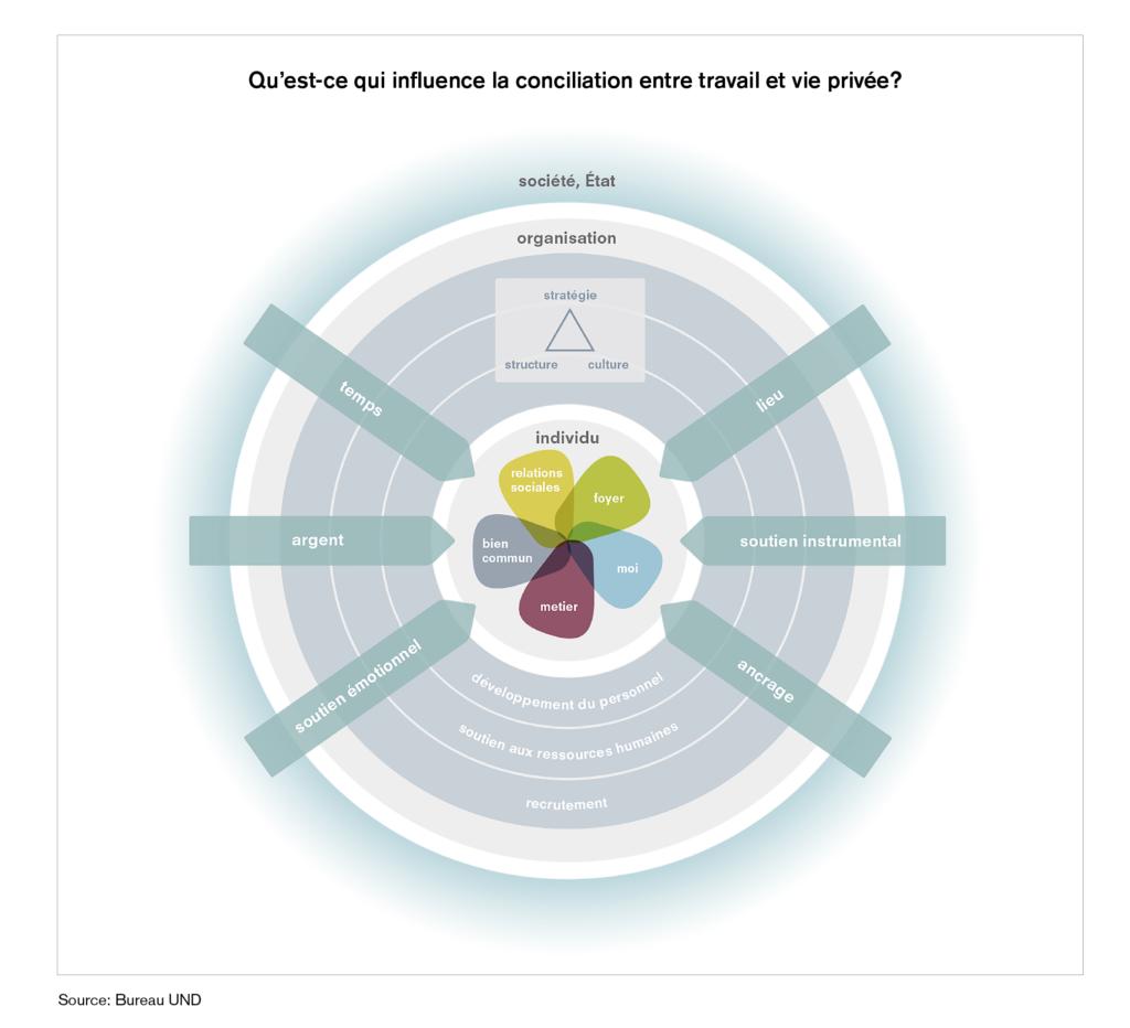 Vereinbarkeitsmodell FR